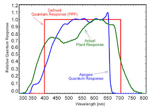 McCree's findings for the actual plant response (green) along with the defined quantum response (red) and Apogee's quantum sensor response (blue).